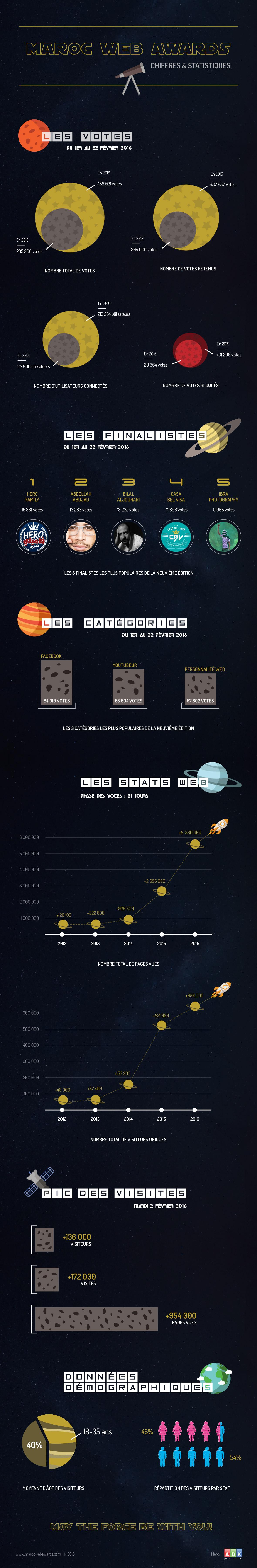 Statistiques Infographie MWA9